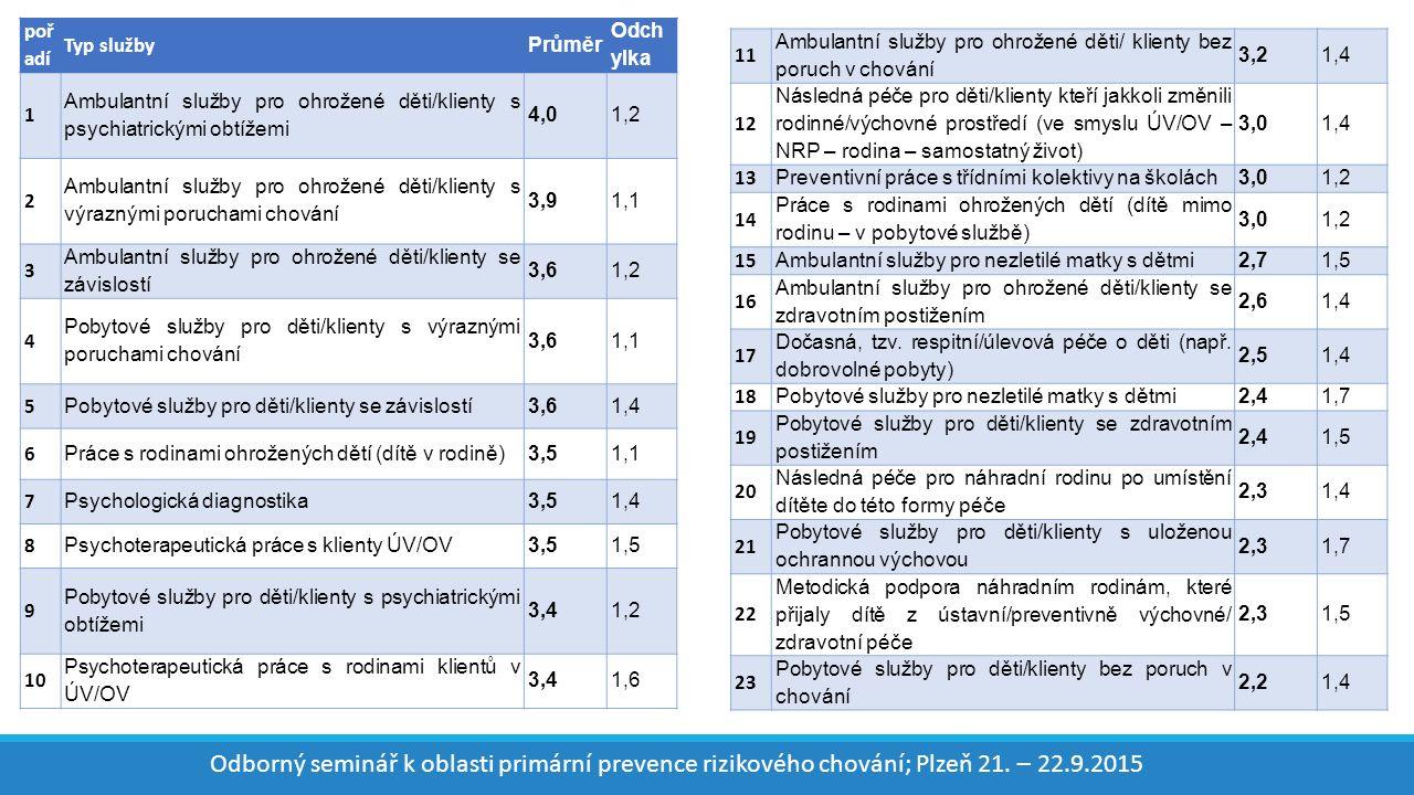 poř adí Typ služby Průměr Odch ylka 1 Ambulantní služby pro ohrožené děti/klienty s psychiatrickými obtížemi 4,01,2 2 Ambulantní služby pro ohrožené děti/klienty s výraznými poruchami chování 3,91,1 3 Ambulantní služby pro ohrožené děti/klienty se závislostí 3,61,2 4 Pobytové služby pro děti/klienty s výraznými poruchami chování 3,61,1 5 Pobytové služby pro děti/klienty se závislostí3,61,4 6 Práce s rodinami ohrožených dětí (dítě v rodině)3,51,1 7 Psychologická diagnostika3,51,4 8 Psychoterapeutická práce s klienty ÚV/OV3,51,5 9 Pobytové služby pro děti/klienty s psychiatrickými obtížemi 3,41,2 10 Psychoterapeutická práce s rodinami klientů v ÚV/OV 3,41,6 11 Ambulantní služby pro ohrožené děti/ klienty bez poruch v chování 3,21,4 12 Následná péče pro děti/klienty kteří jakkoli změnili rodinné/výchovné prostředí (ve smyslu ÚV/OV – NRP – rodina – samostatný život) 3,01,4 13 Preventivní práce s třídními kolektivy na školách3,01,2 14 Práce s rodinami ohrožených dětí (dítě mimo rodinu – v pobytové službě) 3,01,2 15 Ambulantní služby pro nezletilé matky s dětmi2,71,5 16 Ambulantní služby pro ohrožené děti/klienty se zdravotním postižením 2,61,4 17 Dočasná, tzv.