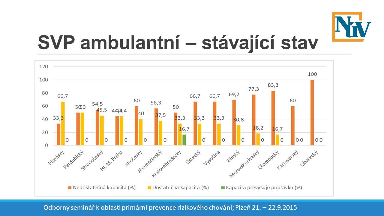 SVP ambulantní – stávající stav Odborný seminář k oblasti primární prevence rizikového chování; Plzeň 21.