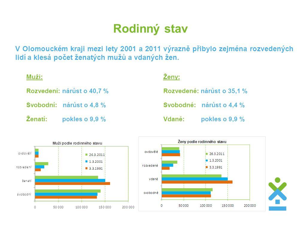 Rodinný stav V Olomouckém kraji mezi lety 2001 a 2011 výrazně přibylo zejména rozvedených lidí a klesá počet ženatých mužů a vdaných žen. Muži: Rozved