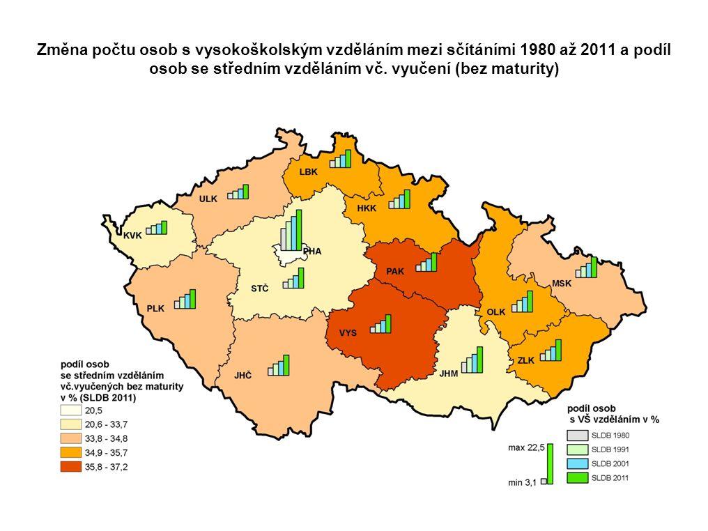 Změna počtu osob s vysokoškolským vzděláním mezi sčítáními 1980 až 2011 a podíl osob se středním vzděláním vč. vyučení (bez maturity)