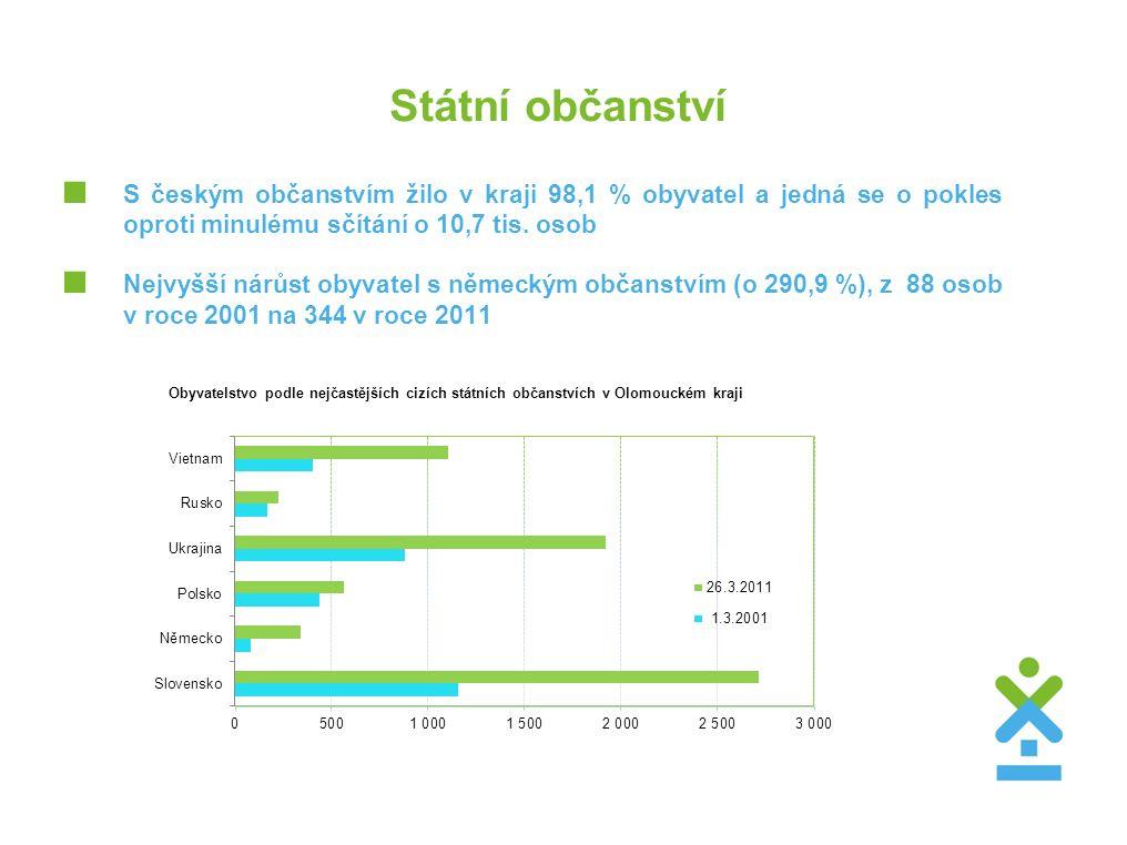 Státní občanství  S českým občanstvím žilo v kraji 98,1 % obyvatel a jedná se o pokles oproti minulému sčítání o 10,7 tis. osob  Nejvyšší nárůst oby