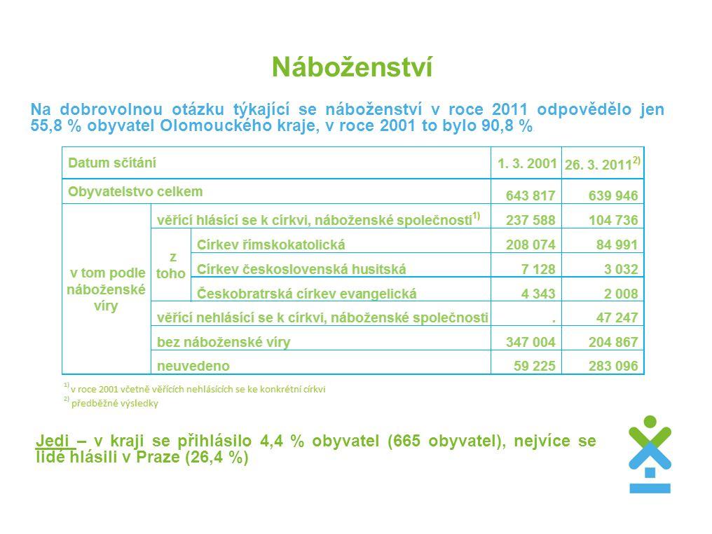 Náboženství Na dobrovolnou otázku týkající se náboženství v roce 2011 odpovědělo jen 55,8 % obyvatel Olomouckého kraje, v roce 2001 to bylo 90,8 %. Je