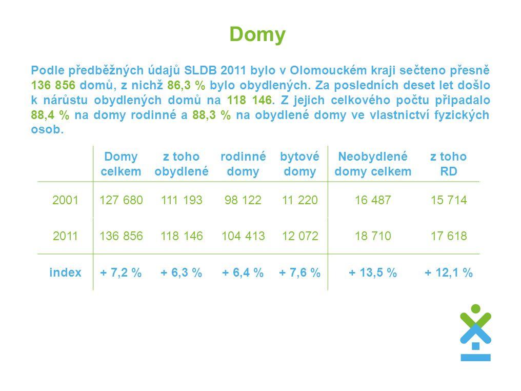 Domy Podle předběžných údajů SLDB 2011 bylo v Olomouckém kraji sečteno přesně 136 856 domů, z nichž 86,3 % bylo obydlených. Za posledních deset let do