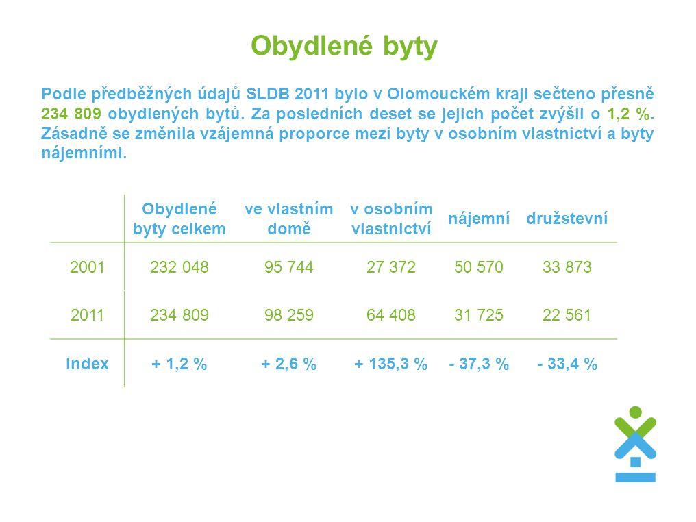 Obydlené byty Podle předběžných údajů SLDB 2011 bylo v Olomouckém kraji sečteno přesně 234 809 obydlených bytů. Za posledních deset se jejich počet zv