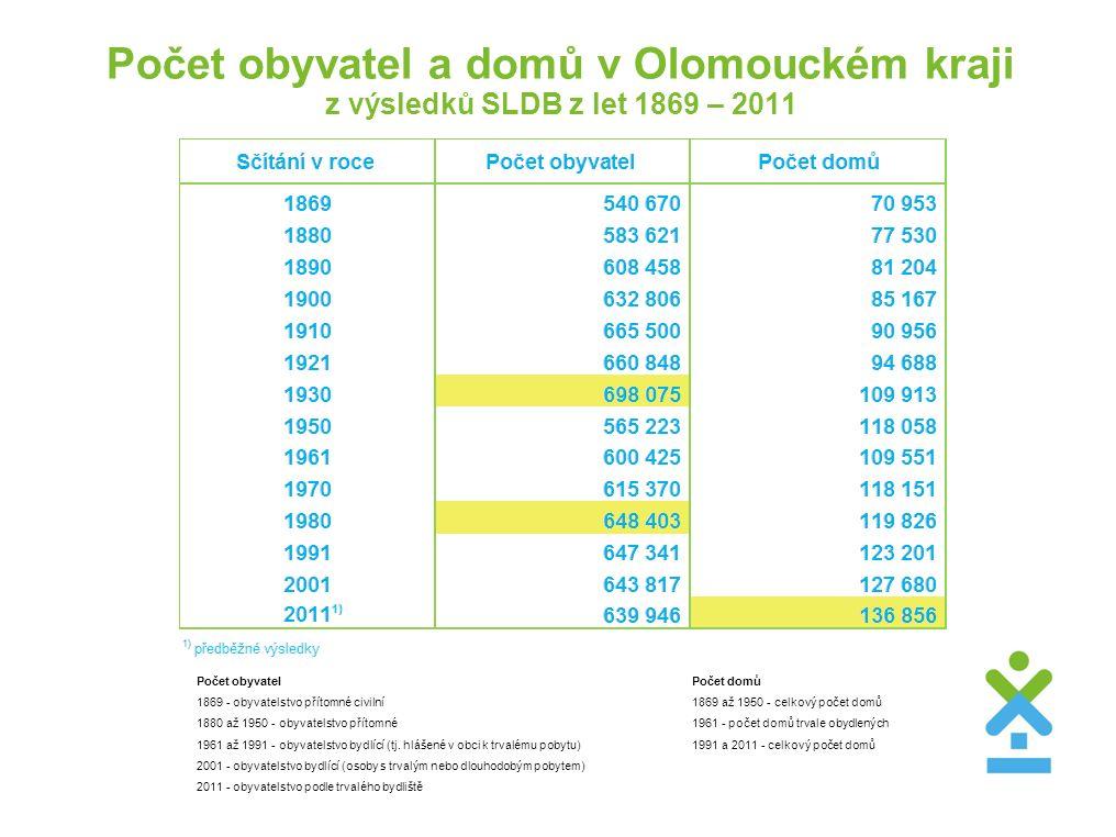 Počet obyvatel a domů v Olomouckém kraji z výsledků SLDB z let 1869 – 2011 Počet obyvatelPočet domů 1869 - obyvatelstvo přítomné civilní1869 až 1950 -