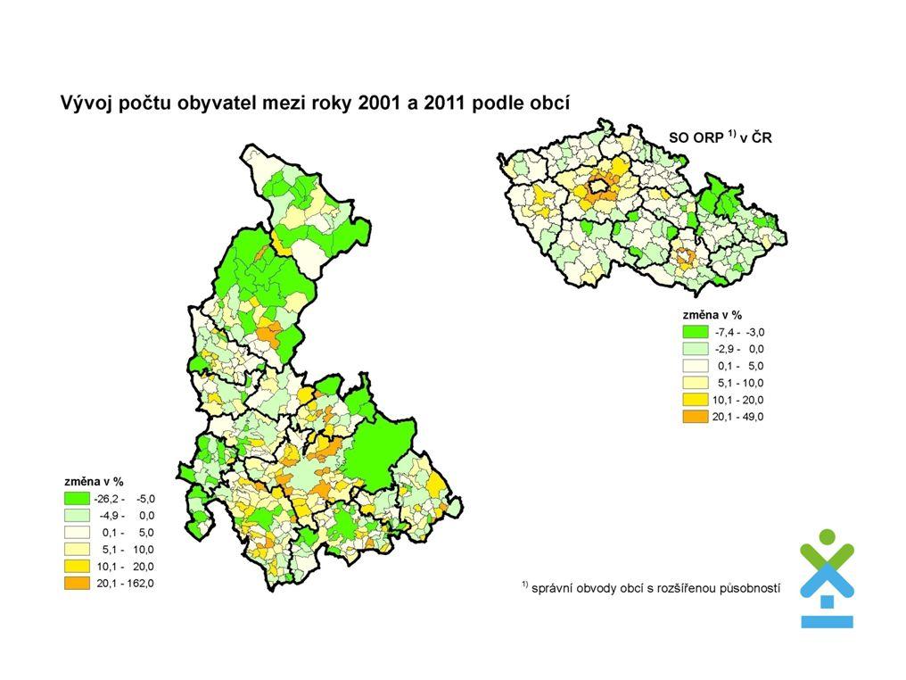 Počty obyvatel  Všechna okresní města zaznamenala úbytek  Přerov – 2 897  Olomouc – 2 564  Prostějov – 2 384  Šumperk – 2 308  Jeseník – 810  Největší absolutní přírůstek počtu obyvatel  Nový Malín + 673  Dolany + 594  Hlušovice + 478  Velký Týnec + 452  Hněvotín + 429  Bystrovany + 341