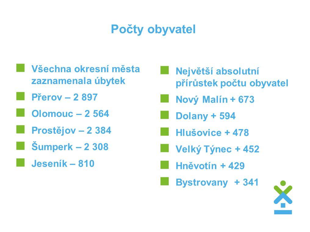 Počty obyvatel  Všechna okresní města zaznamenala úbytek  Přerov – 2 897  Olomouc – 2 564  Prostějov – 2 384  Šumperk – 2 308  Jeseník – 810  N