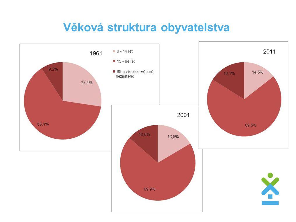 """Rodáci  Podíl """"rodáků (obyvatel narozených v obcích trvalého bydliště) byl v roce 2011 nižší (49,8 %) než v roce 2001 (52,1 %)."""
