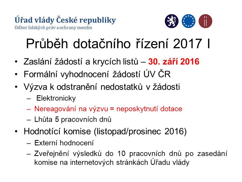 Průběh dotačního řízení 2017 I Zaslání žádostí a krycích listů – 30.