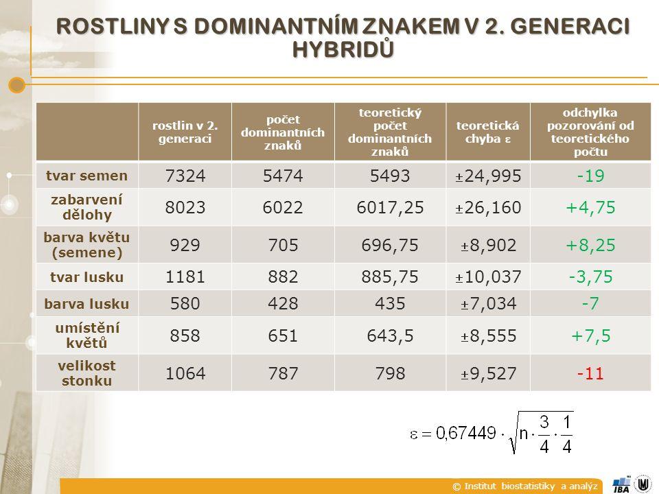 © Institut biostatistiky a analýz ROSTLINY S DOMINANTNÍM ZNAKEM V 2. GENERACI HYBRID Ů rostlin v 2. generaci počet dominantních znaků teoretický počet