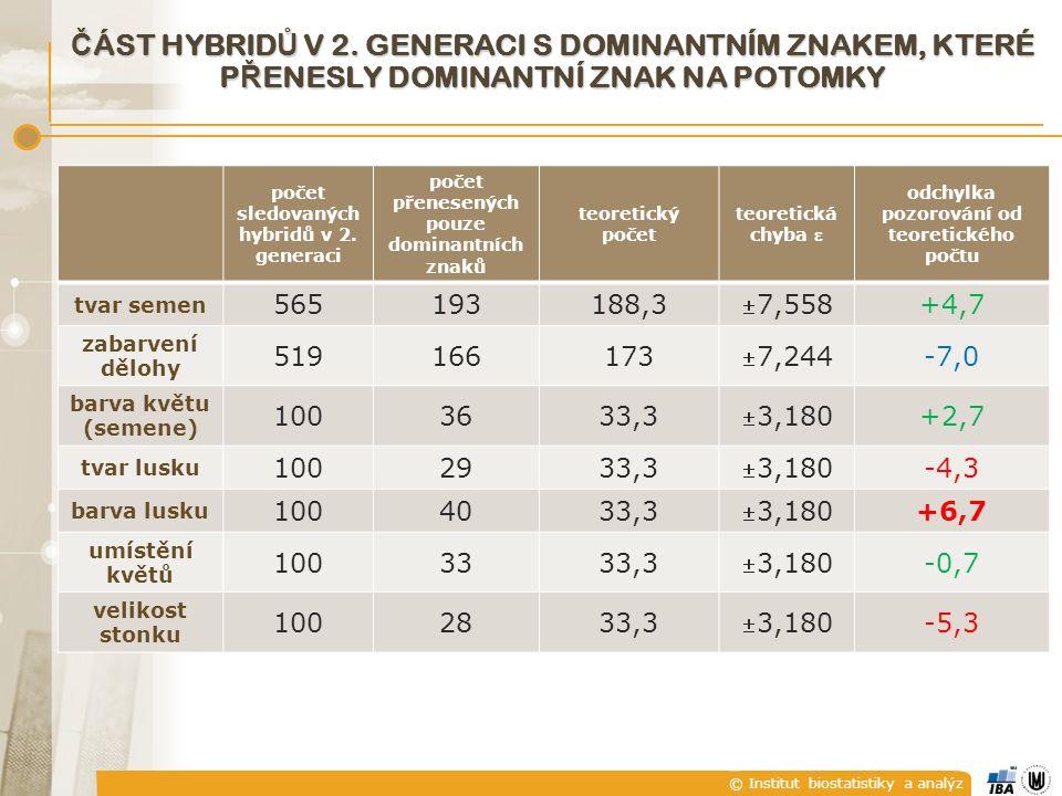 © Institut biostatistiky a analýz Č ÁST HYBRID Ů V 2.