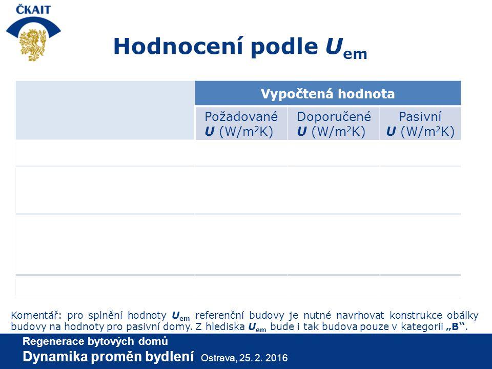 Hodnocení podle U em Vypočtená hodnota Požadované U (W/m 2 K) Doporučené U (W/m 2 K) Pasivní U (W/m 2 K) Průměrné U em 0,420,340,22 Základní hodnota p