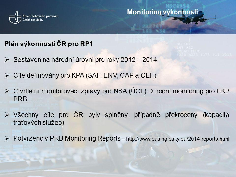 Plán výkonnosti ČR pro RP1  Sestaven na národní úrovni pro roky 2012 – 2014  Cíle definovány pro KPA (SAF, ENV, CAP a CEF)  Čtvrtletní monitorovací zprávy pro NSA (ÚCL)  roční monitoring pro EK / PRB  Všechny cíle pro ČR byly splněny, případně překročeny (kapacita traťových služeb)  Potvrzeno v PRB Monitoring Reports - http://www.eusinglesky.eu/2014-reports.html Monitoring výkonnosti