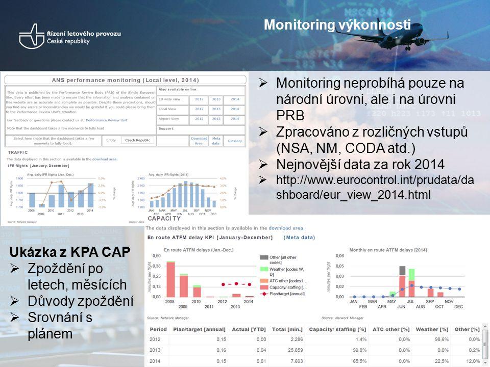  Monitoring neprobíhá pouze na národní úrovni, ale i na úrovni PRB  Zpracováno z rozličných vstupů (NSA, NM, CODA atd.)  Nejnovější data za rok 2014  http://www.eurocontrol.int/prudata/da shboard/eur_view_2014.html Ukázka z KPA CAP  Zpoždění po letech, měsících  Důvody zpoždění  Srovnání s plánem