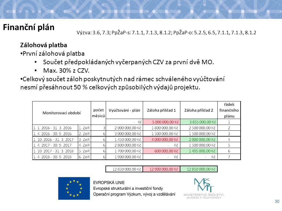 Finanční plán 30 Zálohová platba První zálohová platba Součet předpokládaných vyčerpaných CZV za první dvě MO.