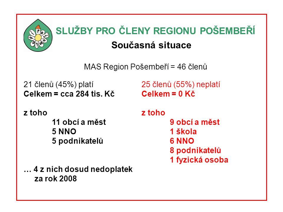 SLUŽBY PRO ČLENY REGIONU POŠEMBEŘÍ Současná situace MAS Region Pošembeří = 46 členů 21 členů (45%) platí Celkem = cca 284 tis.