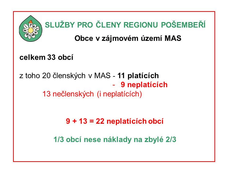 SLUŽBY PRO ČLENY REGIONU POŠEMBEŘÍ Obce v zájmovém území MAS celkem 33 obcí z toho 20 členských v MAS - 11 platících - 9 neplatících 13 nečlenských (i neplatících) 9 + 13 = 22 neplatících obcí 1/3 obcí nese náklady na zbylé 2/3