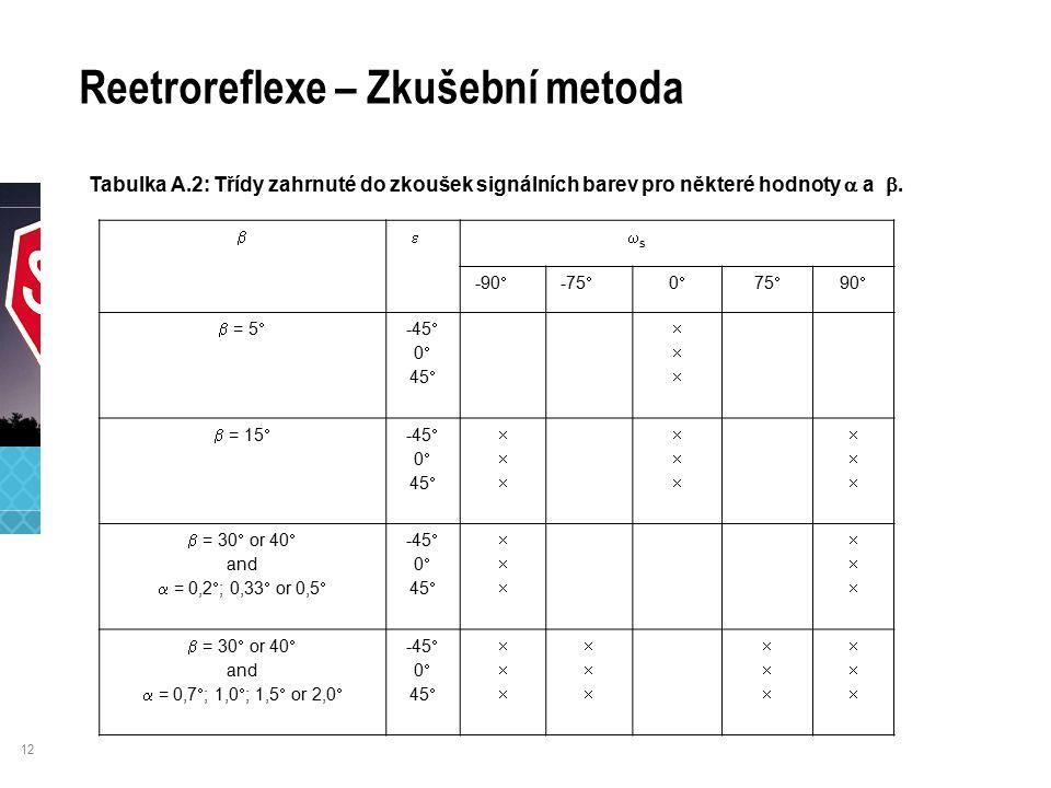 12 Reetroreflexe – Zkušební metoda Tabulka A.2: Třídy zahrnuté do zkoušek signálních barev pro některé hodnoty  a .