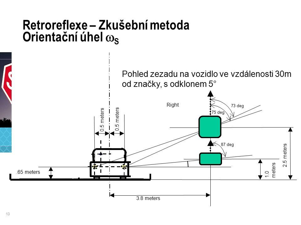 13 Retroreflexe – Zkušební metoda Orientační úhel  S 3.8 meters 2.5 meters Pohled zezadu na vozidlo ve vzdálenosti 30m od značky, s odklonem 5° Right 1.0 meters.65 meters 0.5 meters 73 deg 75 deg 87 deg