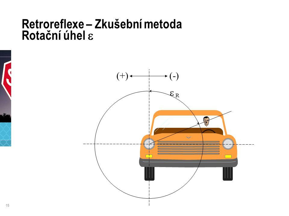 15 Retroreflexe – Zkušební metoda Rotační úhel   R (-) (+)