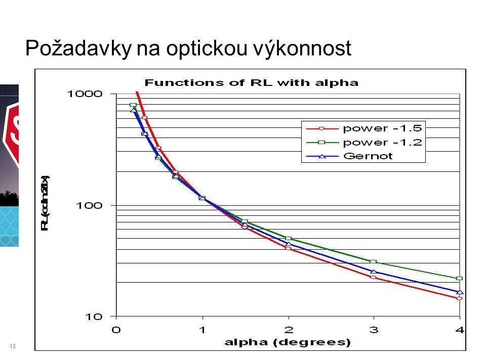18 Požadavky na optickou výkonnost