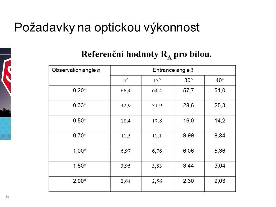 19 Referenční hodnoty R A pro bílou.