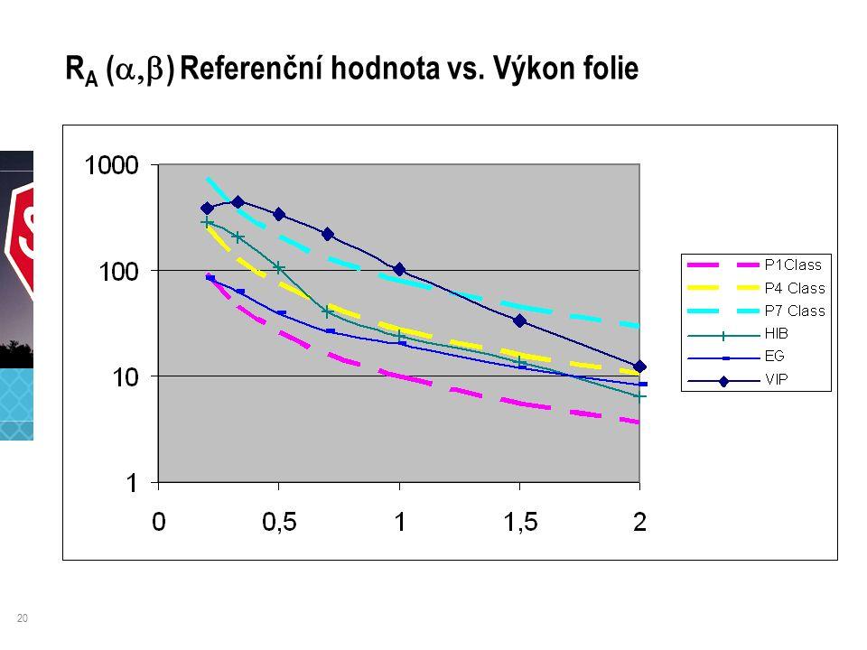 20 R A (  ) Referenční hodnota vs. Výkon folie