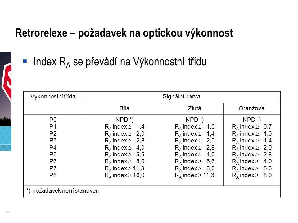 21 Retrorelexe – požadavek na optickou výkonnost Výkonnostní třídaSignální barva BíláŽlutáOranžová P0 P1 P2 P3 P4 P5 P6 P7 P8 NPD *) R A index  1,4 R A index  2,0 R A index  2,8 R A index  4,0 R A index  5,6 R A index  8,0 R A index  11,3 R A index  16,0 NPD *) R A index  1,0 R A index  1,4 R A index  2,0 R A index  2,8 R A index  4,0 R A index  5,6 R A index  8,0 R A index  11,3 NPD *) R A index  0,7 R A index  1,0 R A index  1,4 R A index  2,0 R A index  2,8 R A index  4,0 R A index  5,6 R A index  8,0 *) požadavek není stanoven  Index R A se převádí na Výkonnostní třídu