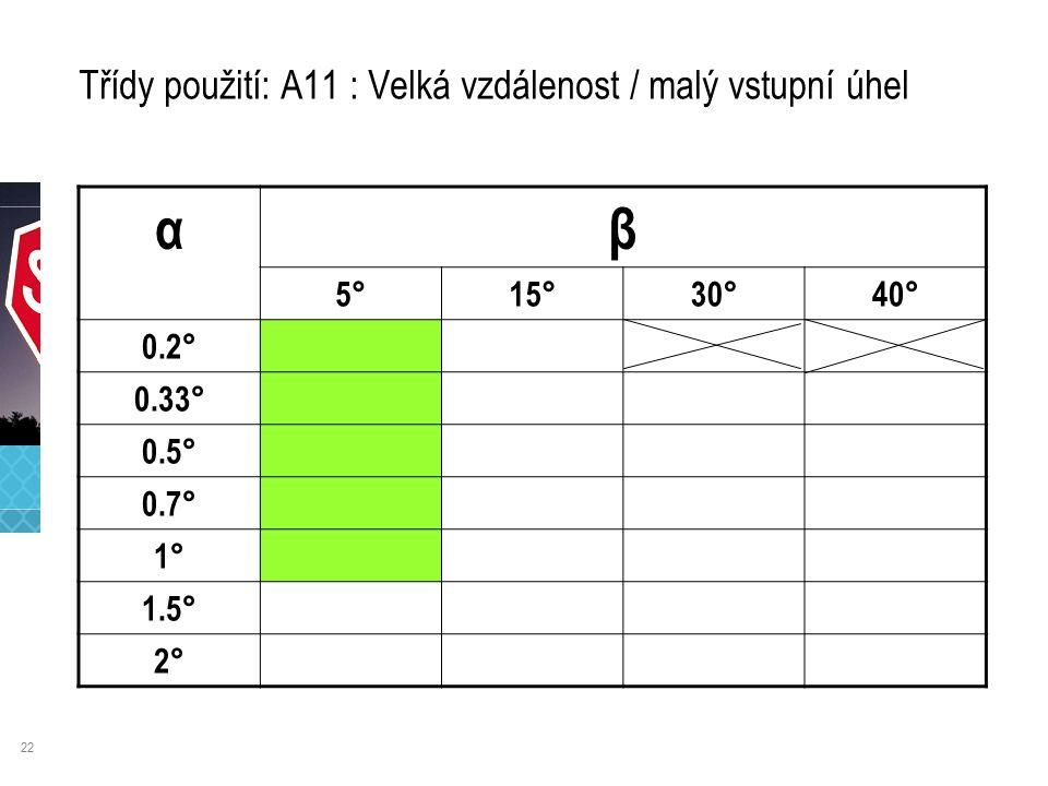 22 Třídy použití: A11 : Velká vzdálenost / malý vstupní úhel αβ 5°15°30°40° 0.2° 0.33° 0.5° 0.7° 1° 1.5° 2°