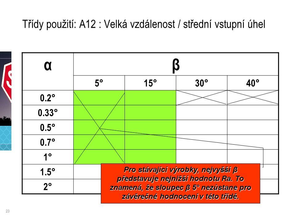 23 Třídy použití: A12 : Velká vzdálenost / střední vstupní úhel αβ 5°15°30°40° 0.2° 0.33° 0.5° 0.7° 1° 1.5° 2° Pro stávající výrobky, nejvyšší β představuje nejnižší hodnotu Ra.