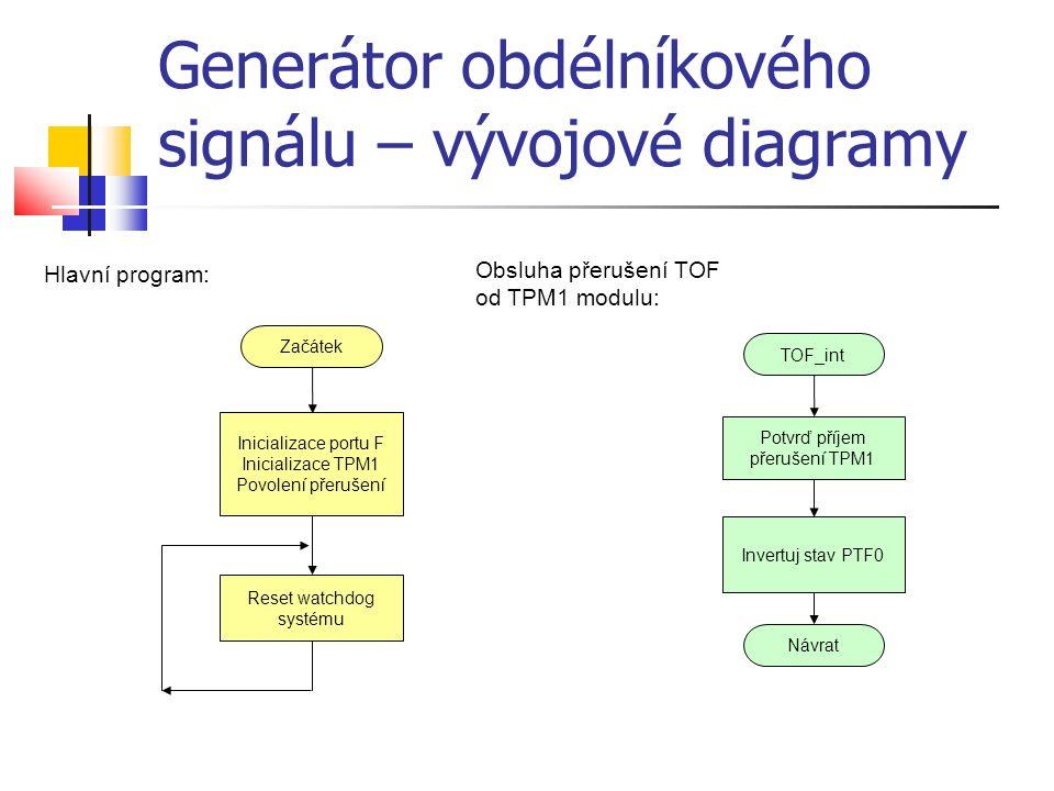 Generátor obdélníkového signálu – vývojové diagramy Začátek Inicializace portu F Inicializace TPM1 Povolení přerušení Reset watchdog systému TOF_int P