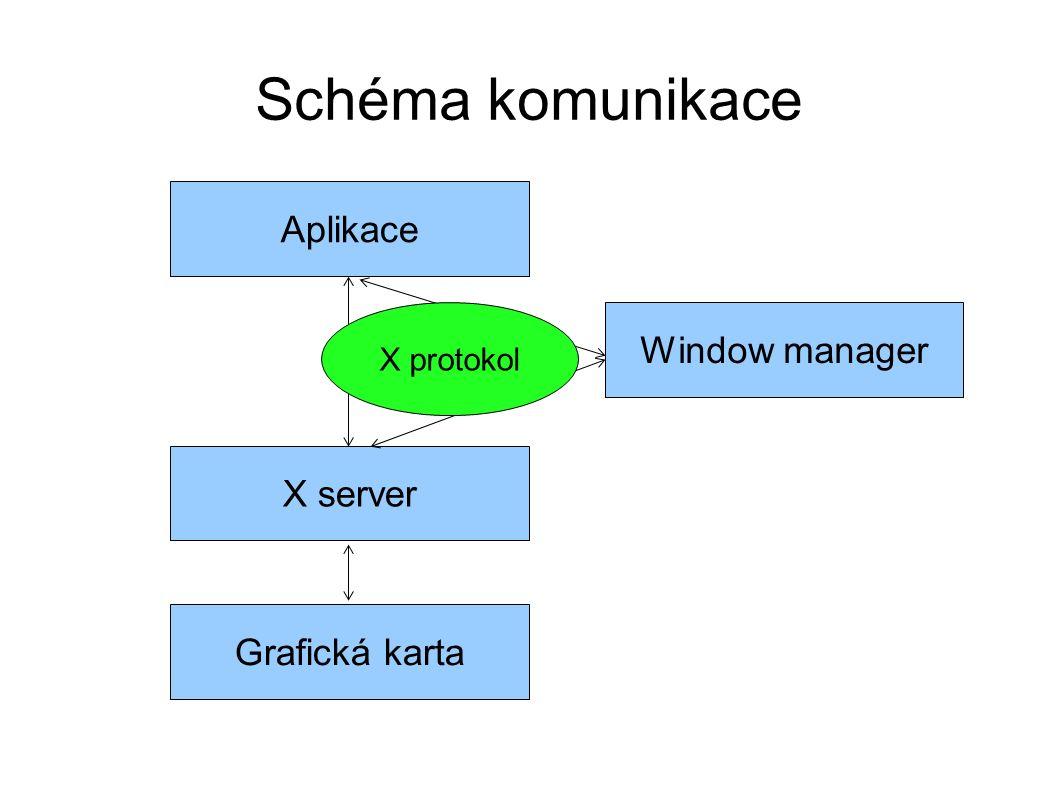 Schéma komunikace Grafická karta X server Aplikace Window manager X protokol