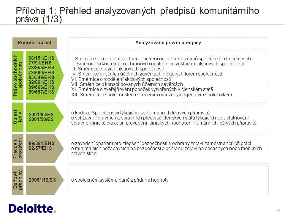 - 10 Příloha 1: Přehled analyzovaných předpisů komunitárního práva (1/3).....