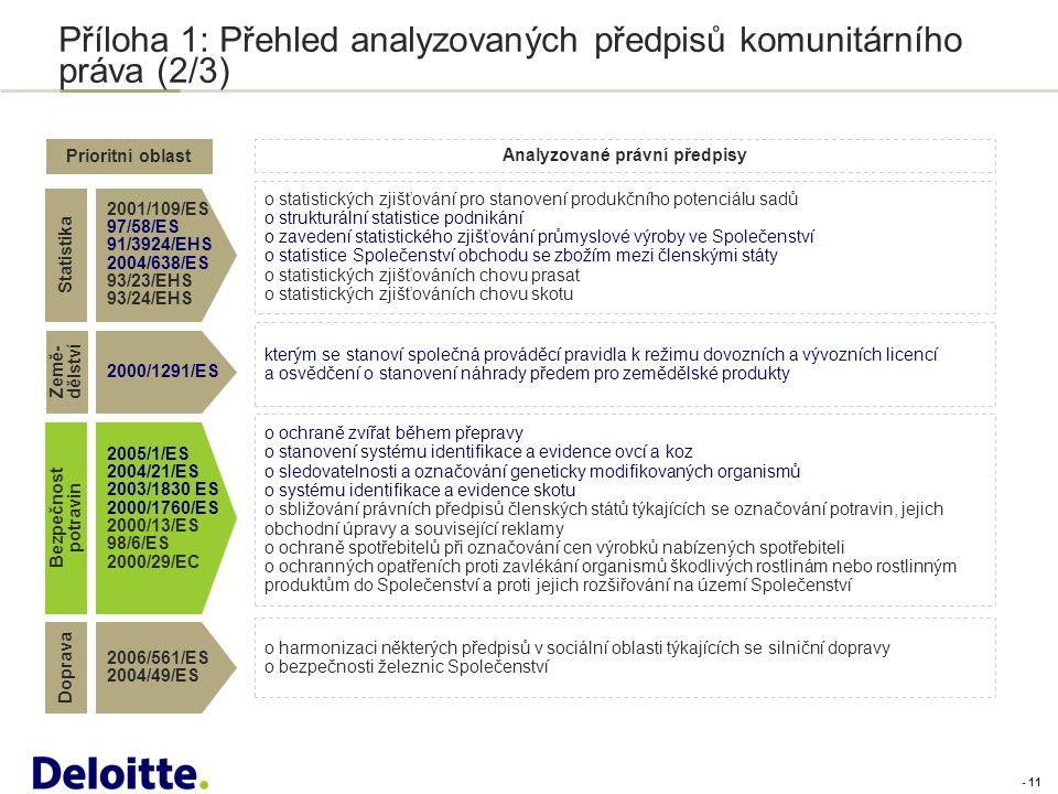 - 11 Příloha 1: Přehled analyzovaných předpisů komunitárního práva (2/3) Prioritní oblast Analyzované právní předpisy Statistika 2001/109/ES 97/58/ES 91/3924/EHS 2004/638/ES 93/23/EHS 93/24/EHS o statistických zjišťování pro stanovení produkčního potenciálu sadů o strukturální statistice podnikání o zavedení statistického zjišťování průmyslové výroby ve Společenství o statistice Společenství obchodu se zbožím mezi členskými státy o statistických zjišťováních chovu prasat o statistických zjišťováních chovu skotu Bezpečnost potravin 2005/1/ES 2004/21/ES 2003/1830 ES 2000/1760/ES 2000/13/ES 98/6/ES 2000/29/EC o ochraně zvířat během přepravy o stanovení systému identifikace a evidence ovcí a koz o sledovatelnosti a označování geneticky modifikovaných organismů o systému identifikace a evidence skotu o sbližování právních předpisů členských států týkajících se označování potravin, jejich obchodní úpravy a související reklamy o ochraně spotřebitelů při označování cen výrobků nabízených spotřebiteli o ochranných opatřeních proti zavlékání organismů škodlivých rostlinám nebo rostlinným produktům do Společenství a proti jejich rozšiřování na území Společenství Doprava 2006/561/ES 2004/49/ES o harmonizaci některých předpisů v sociální oblasti týkajících se silniční dopravy o bezpečnosti železnic Společenství Země- dělství 2000/1291/ES kterým se stanoví společná prováděcí pravidla k režimu dovozních a vývozních licencí a osvědčení o stanovení náhrady předem pro zemědělské produkty