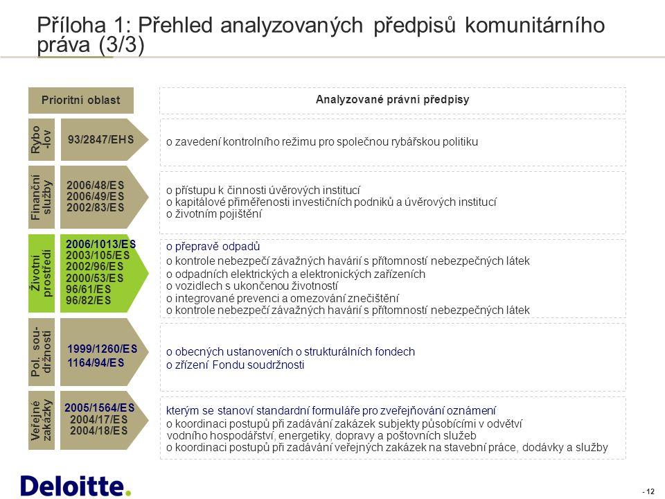 - 12 Příloha 1: Přehled analyzovaných předpisů komunitárního práva (3/3) Prioritní oblast Analyzované právní předpisy Životní prostředí 2006/1013/ES 2003/105/ES 2002/96/ES 2000/53/ES 96/61/ES 96/82/ES o přepravě odpadů o kontrole nebezpečí závažných havárií s přítomností nebezpečných látek o odpadních elektrických a elektronických zařízeních o vozidlech s ukončenou životností o integrované prevenci a omezování znečištění o kontrole nebezpečí závažných havárií s přítomností nebezpečných látek Pol.