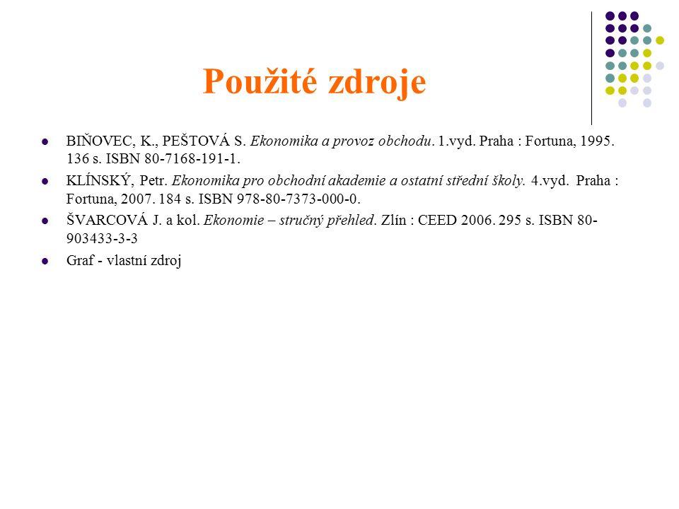 Použité zdroje BIŇOVEC, K., PEŠTOVÁ S. Ekonomika a provoz obchodu. 1.vyd. Praha : Fortuna, 1995. 136 s. ISBN 80-7168-191-1. KLÍNSKÝ, Petr. Ekonomika p