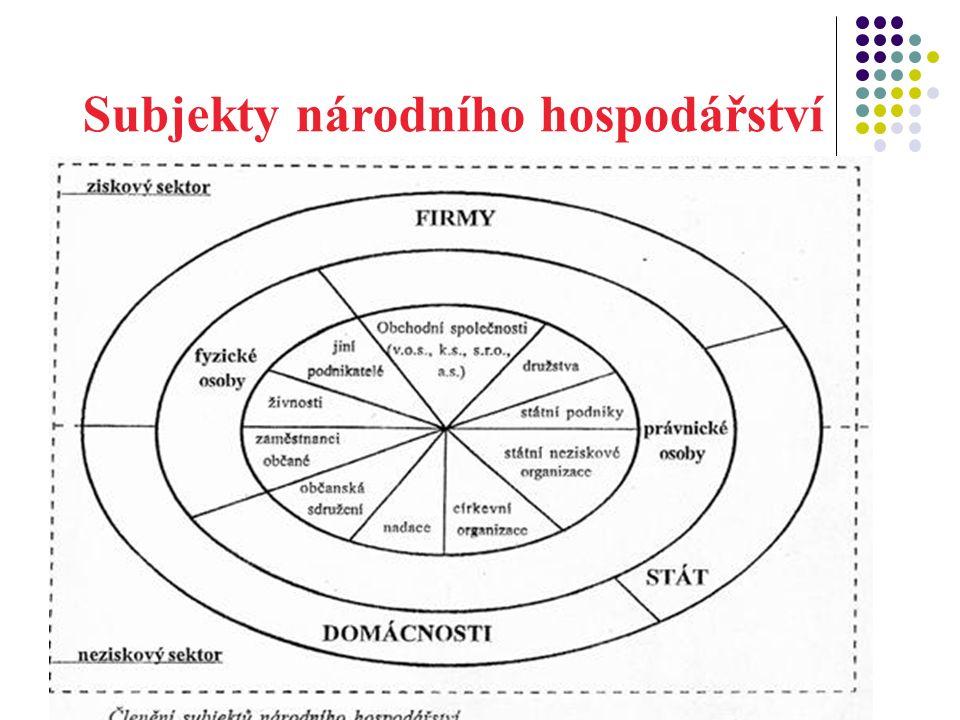 Subjekty národního hospodářství