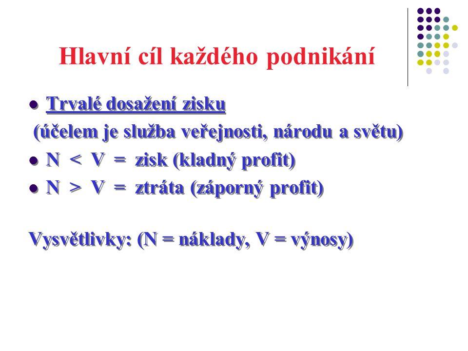 Hlavní cíl každého podnikání Trvalé dosažení zisku (účelem je služba veřejnosti, národu a světu) N < V = zisk (kladný profit) N > V = ztráta (záporný profit) Vysvětlivky: (N = náklady, V = výnosy) Trvalé dosažení zisku (účelem je služba veřejnosti, národu a světu) N < V = zisk (kladný profit) N > V = ztráta (záporný profit) Vysvětlivky: (N = náklady, V = výnosy)