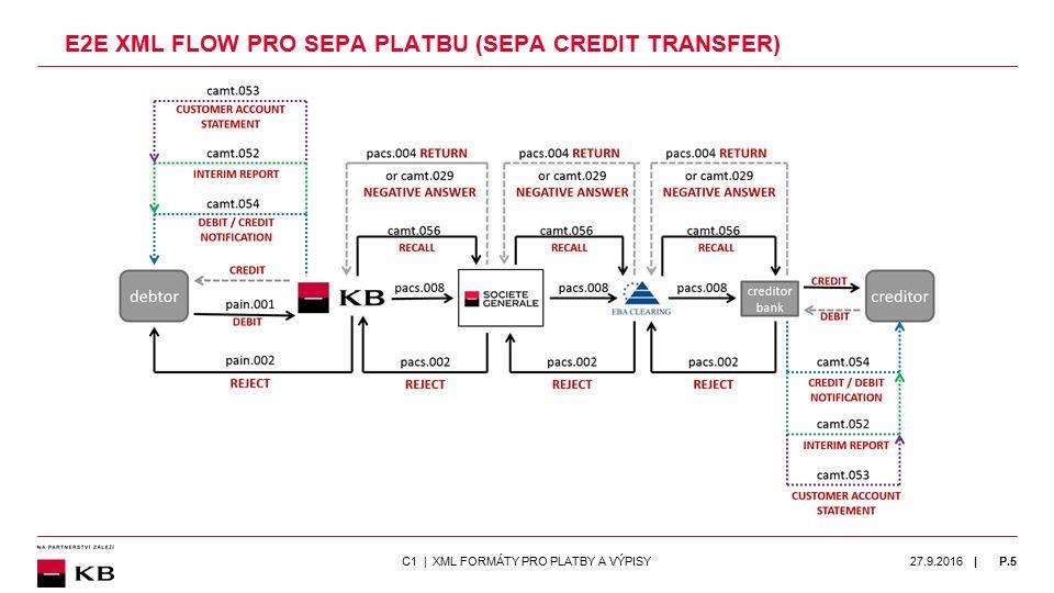 | KOMERČNÍ BANKA PLNÍ POŽADAVKY NAŘÍZENÍ 260/2012 JIŽ OD 28.11.2015 SEPA platba / SEPA inkaso – jediné produkty pro platby v EUR v rámci SEPA STEJNÁ VÝŠE POPLATKU bez ohledu na to, zda je banka příjemce/plátce: ▫dosažitelná/přistoupila k SEPA či nikoliv ▫umístěná v rámci EU/EHP či SEPA ▫zvýhodněný poplatek pro SEPA platby do KBSK a vnitrobankovní SEPA platby JEDEN IMPORTNÍ FORMÁT XML bez ohledu na to, zda se jedná o SEPA platbu / SEPA inkaso: ▫přeshraniční, do KBSK, do jiné tuzemské banky či v rámci banky ZADÁNÍ VŠECH SEPA PLATEB A SEPA INKASA NA JEDNOM ONLINE FORMULÁŘI ▫v aplikaci MojeBanka interaktivní/chytrý formulář pro zadání zahraniční / SEPA platby 27.9.2016P.16C1 | XML FORMÁTY PRO PLATBY A VÝPISY