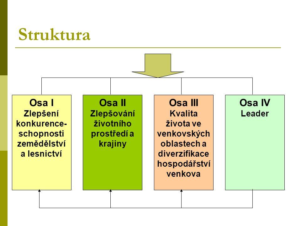 Struktura Osa I Zlepšení konkurence- schopnosti zemědělství a lesnictví Osa II Zlepšování životního prostředí a krajiny Osa III Kvalita života ve venkovských oblastech a diverzifikace hospodářství venkova Osa IV Leader