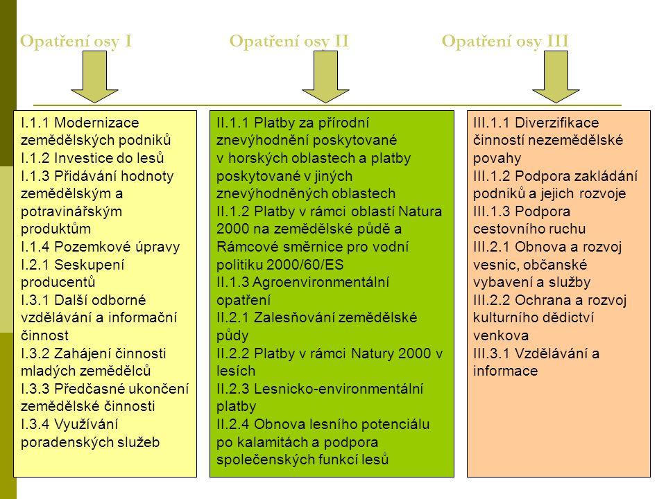 Opatření osy I Opatření osy II Opatření osy III I.1.1 Modernizace zemědělských podniků I.1.2 Investice do lesů I.1.3 Přidávání hodnoty zemědělským a potravinářským produktům I.1.4 Pozemkové úpravy I.2.1 Seskupení producentů I.3.1 Další odborné vzdělávání a informační činnost I.3.2 Zahájení činnosti mladých zemědělců I.3.3 Předčasné ukončení zemědělské činnosti I.3.4 Využívání poradenských služeb II.1.1 Platby za přírodní znevýhodnění poskytované v horských oblastech a platby poskytované v jiných znevýhodněných oblastech II.1.2 Platby v rámci oblastí Natura 2000 na zemědělské půdě a Rámcové směrnice pro vodní politiku 2000/60/ES II.1.3 Agroenvironmentální opatření II.2.1 Zalesňování zemědělské půdy II.2.2 Platby v rámci Natury 2000 v lesích II.2.3 Lesnicko-environmentální platby II.2.4 Obnova lesního potenciálu po kalamitách a podpora společenských funkcí lesů III.1.1 Diverzifikace činností nezemědělské povahy III.1.2 Podpora zakládání podniků a jejich rozvoje III.1.3 Podpora cestovního ruchu III.2.1 Obnova a rozvoj vesnic, občanské vybavení a služby III.2.2 Ochrana a rozvoj kulturního dědictví venkova III.3.1 Vzdělávání a informace