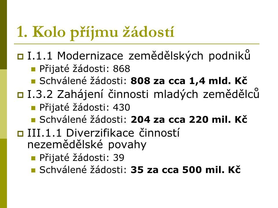 2.Kolo příjmu žádostí  I.1.2 Investice do lesů: 462 (cca 330 mil.