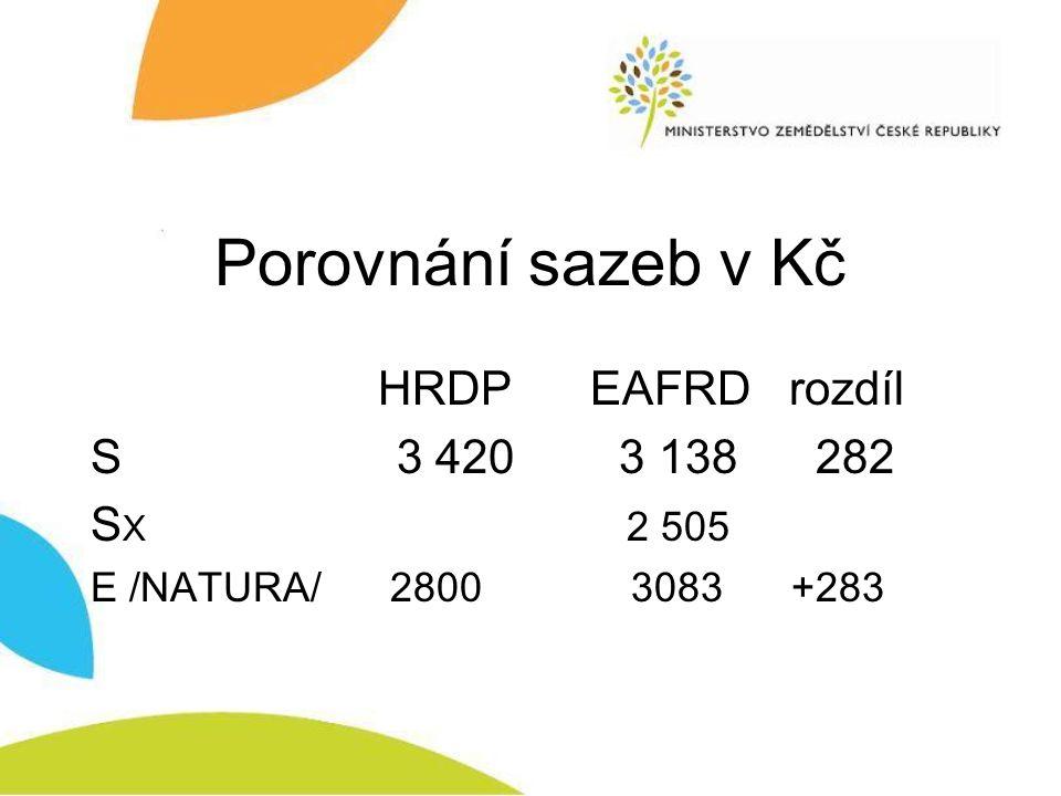 Porovnání sazeb v Kč HRDP EAFRD rozdíl S 3 420 3 138 282 S X 2 505 E /NATURA/ 2800 3083 +283