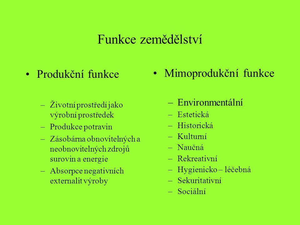 Environmentální funkce zemědělství -Péče o veřejné statky -Půda - eroze - utužení - humus - struktura -Voda (povrchová, spodní) - zásoba - dostupnost - kvalita -Vzduch - emise (zem.) (NH 3, NO x, CO 2, SO x ) -Biodiverzita