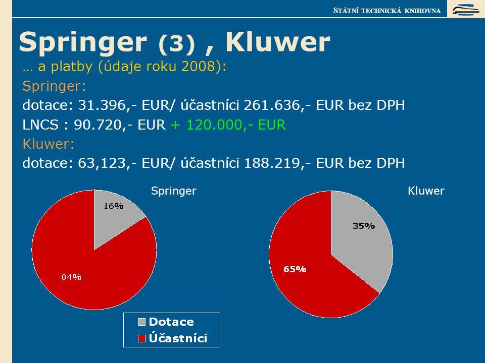 S TÁTNÍ TECHNICKÁ KNIHOVNA Springer (3), Kluwer … a platby (údaje roku 2008): Springer: dotace: 31.396,- EUR/ účastníci 261.636,- EUR bez DPH LNCS : 90.720,- EUR + 120.000,- EUR Kluwer: dotace: 63,123,- EUR/ účastníci 188.219,- EUR bez DPH SpringerKluwer