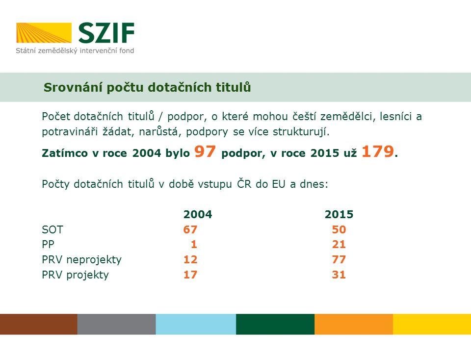 Srovnání počtu dotačních titulů Počet dotačních titulů / podpor, o které mohou čeští zemědělci, lesníci a potravináři žádat, narůstá, podpory se více strukturují.