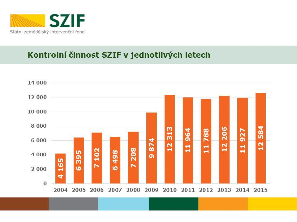 Kontrolní činnost SZIF v jednotlivých letech