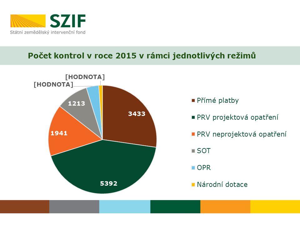 Počet kontrol v roce 2015 v rámci jednotlivých režimů