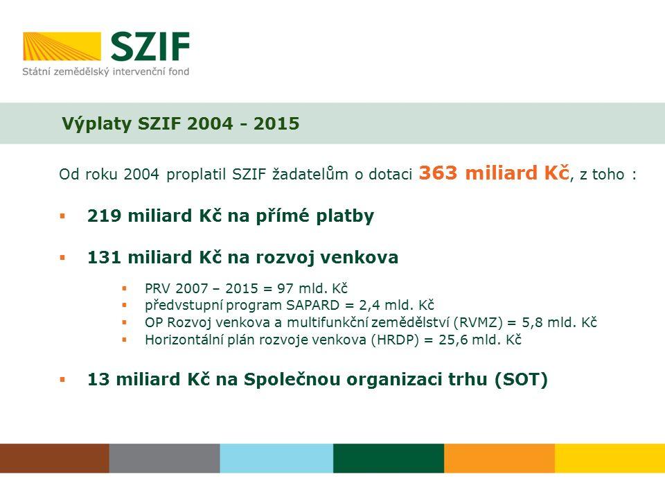 Výplaty SZIF 2004 - 2015 Od roku 2004 proplatil SZIF žadatelům o dotaci 363 miliard Kč, z toho :  219 miliard Kč na přímé platby  131 miliard Kč na rozvoj venkova  PRV 2007 – 2015 = 97 mld.