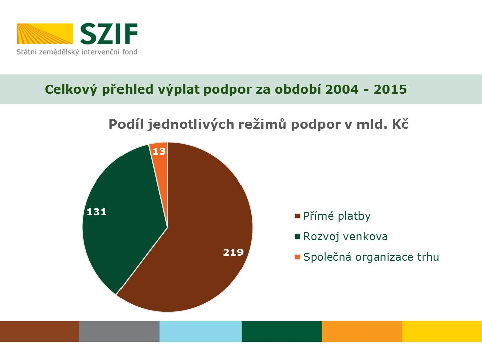 Celkový přehled výplat podpor za období 2004 - 2015